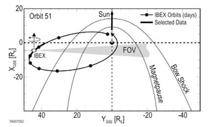 IBEX's Fifty-First Orbit
