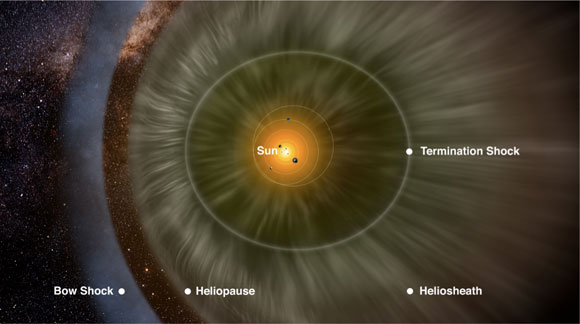 An artist�s rendition of the parts of our heliosphere. The solar wind from our Sun blows outward against the interstellar medium and clears out a bubble-like region in this gas between the stars. This bubble that surrounds the Sun and the Solar System is called the heliosphere. The heliosphere consists of the heliopause, the outermost part of the boundary, the termination shock, the innermost part of the boundary, and the heliosheath, the part in-between the heliopause and the termination shock.